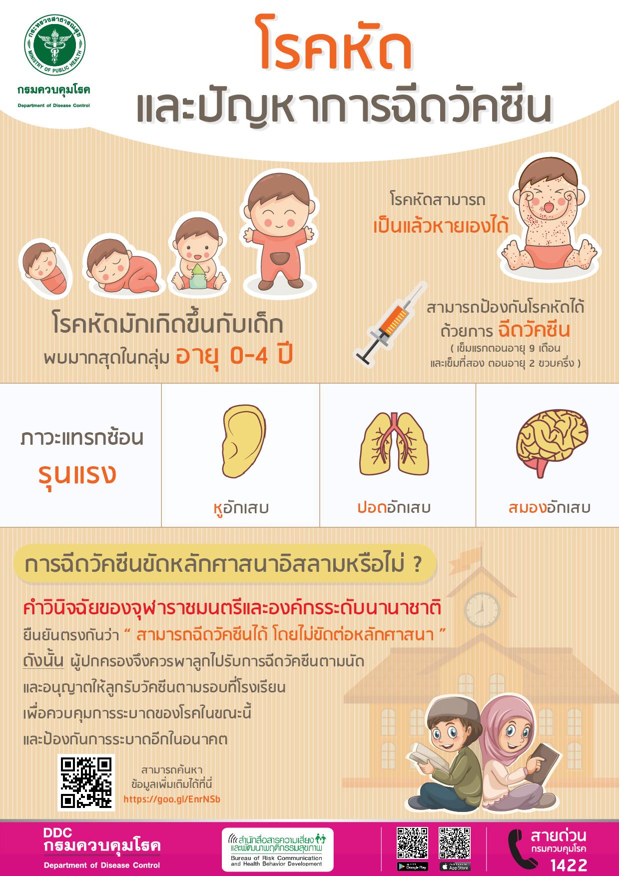โรคหัดและปัญหาการฉีดวัคซีน